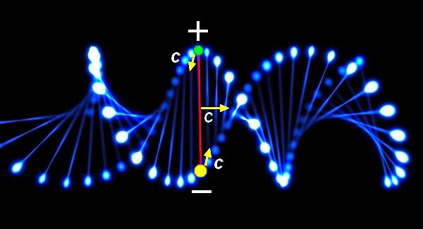 Rappresentazione schematica del fotone nel modello doppio elicoidale nella sua traiettoria e con indicate alcune caratteristiche cinematiche e di carica del suo dipolo elettrico componente ESCAPE='HTML'
